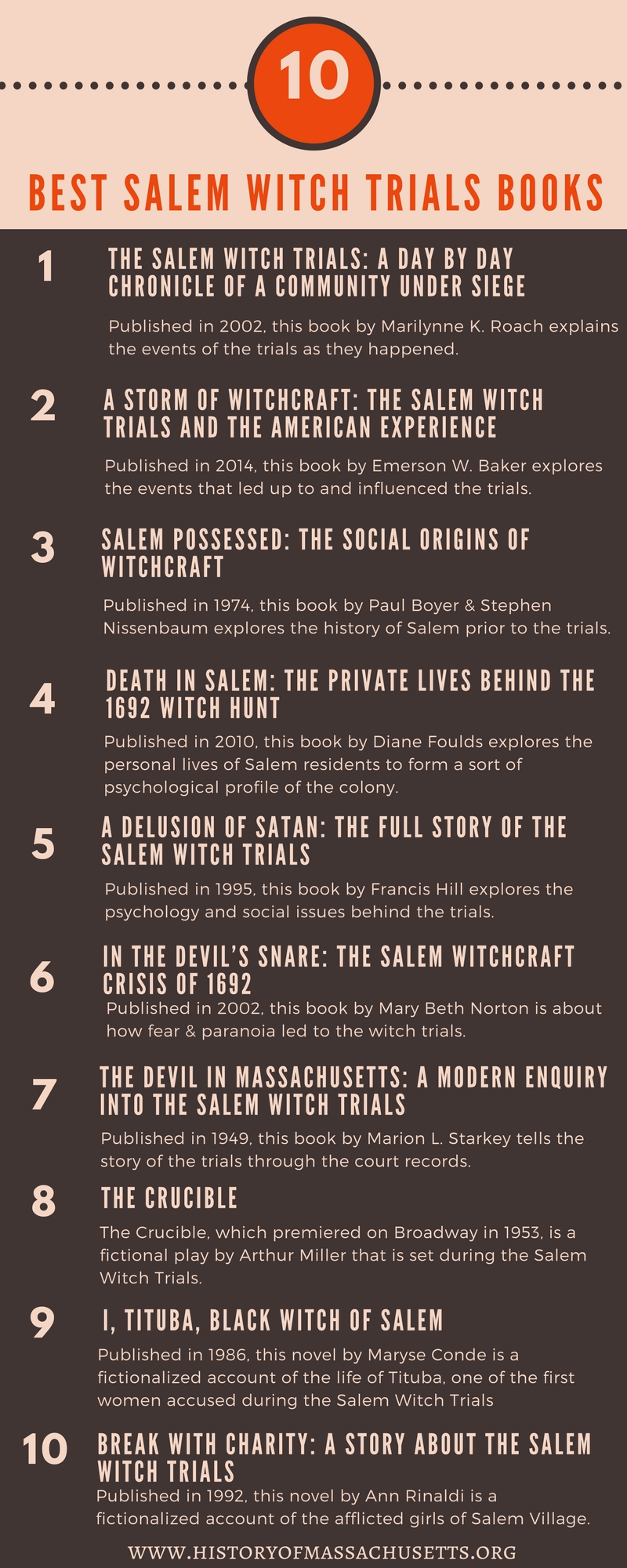 Best-Salem-Witch-Trials-Books-Infographic